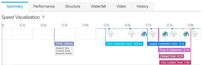 testar a velocidade do site com Gt Metrix