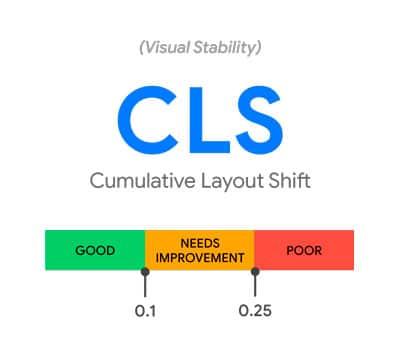 CLS - Mudança Cumulativa no Layout