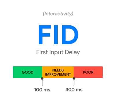 FID - Primeiro Atraso de Entrada