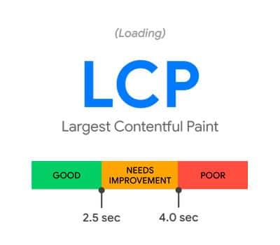 LCP - Largest Contentful Paint